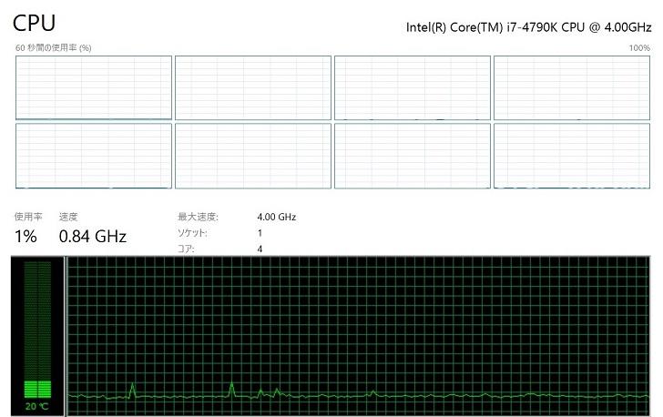 Thermalright Macho Zero、CPU負荷無しでのCPU温度