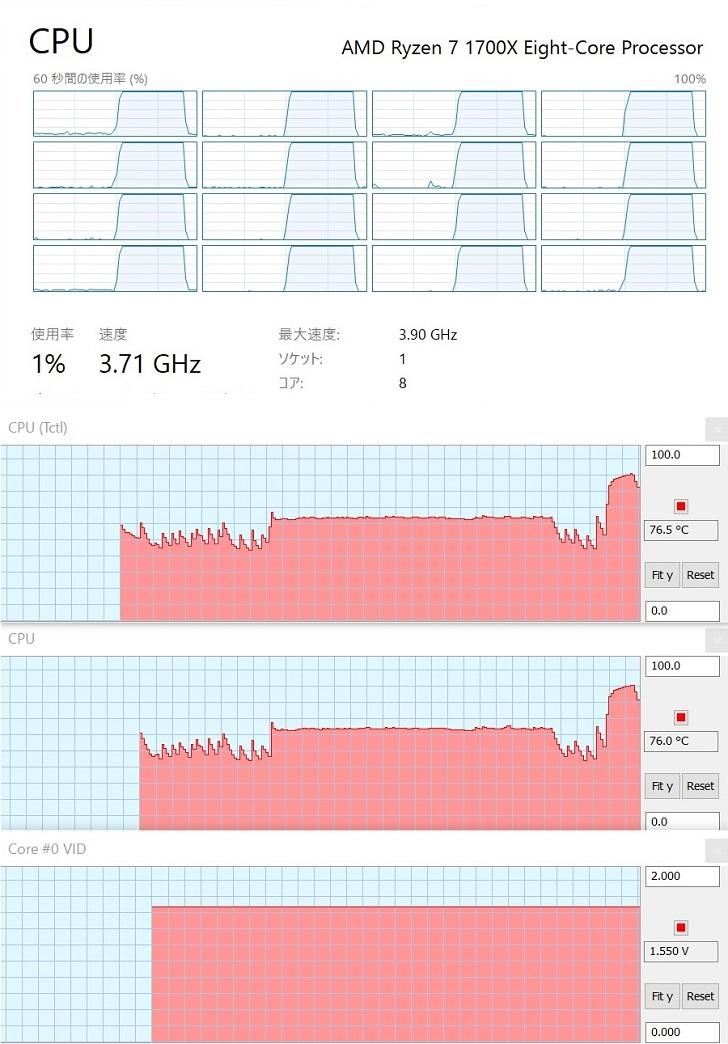 AMD Ryzen7 1700Xを3.82GHzにオーバークロックしてCINEBENCH中の温度