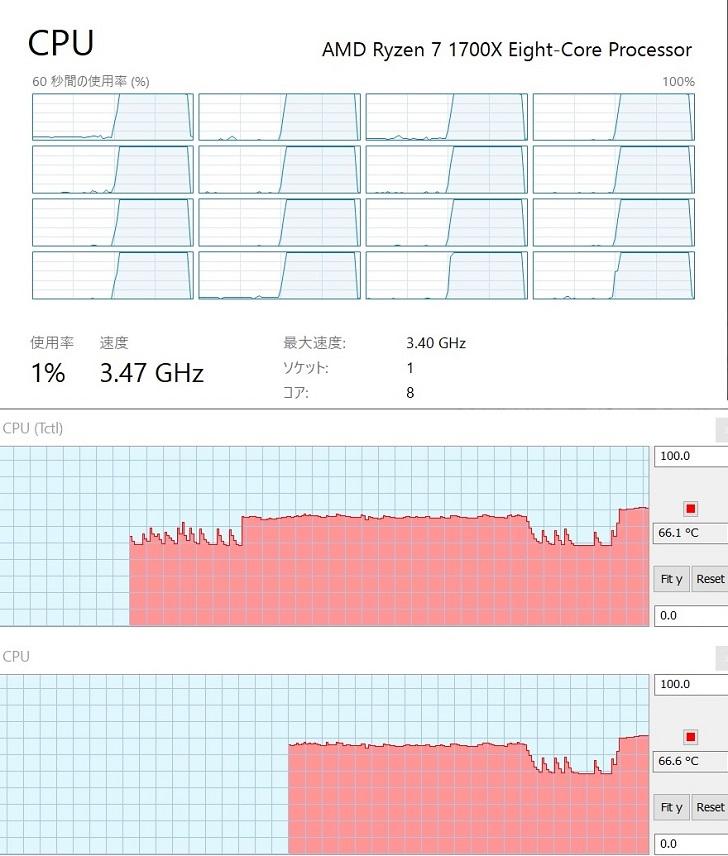 AMD Ryzen7 1700Xの定格クロックでCINEBENCH中の温度