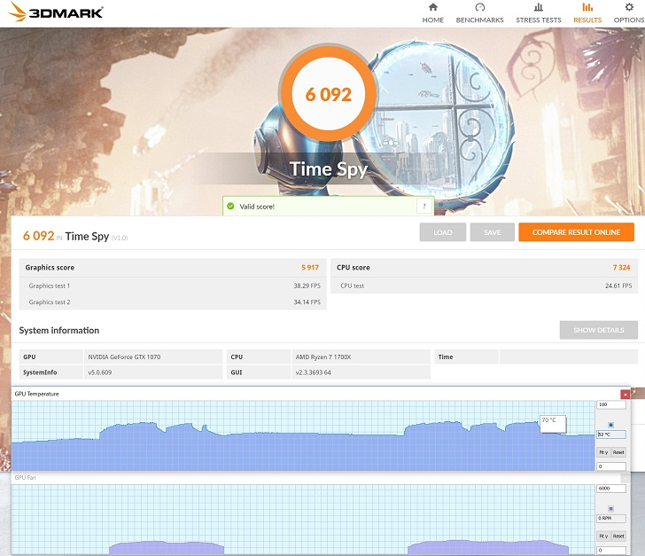 3DMark(Time Spy)の結果