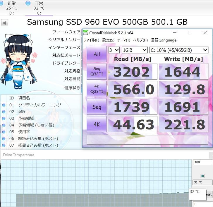 SAMSUNG 960EVOのCrystalDiskMark結果