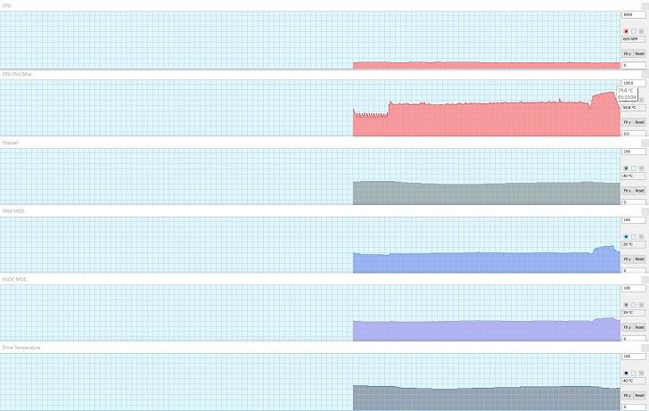 AMD Ryzen 7 3700XでCINEBENCH R20中の温度、その5