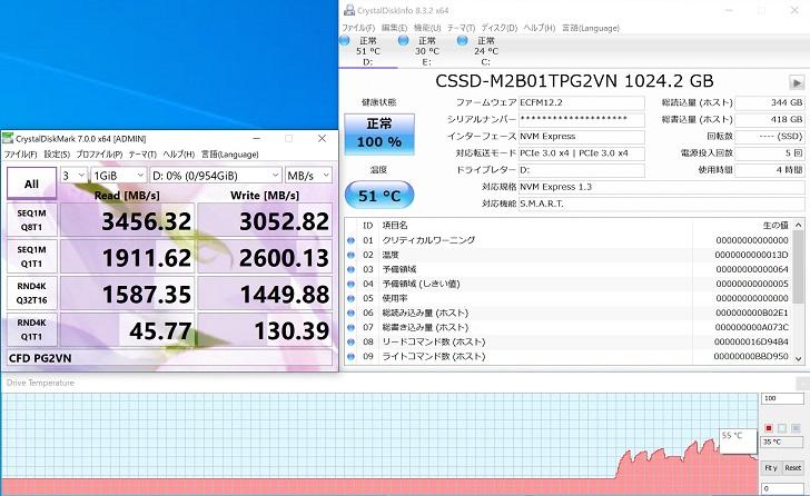 CFD PG2VN 1TB CrystalDiskMark 1GiB結果