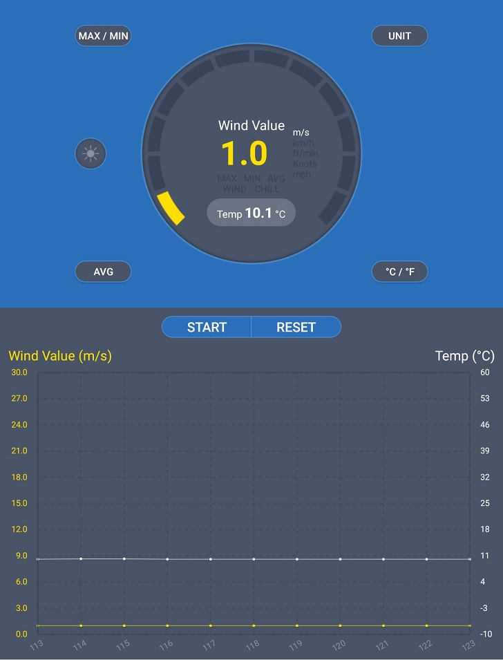 COOLER MASTER MasterFan SF120Mの風速、その2